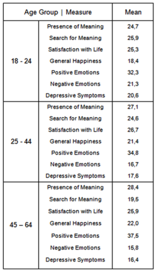Meaning and Life Satisfaction