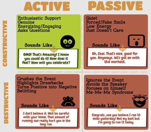 Active-Constructive Responding