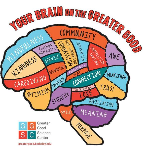 Your Brain on Greater Good