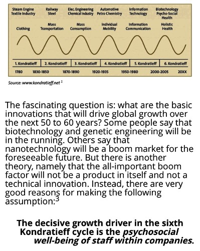 the kondratieff cycle theory Long-wave theories of development this paper maintains that schumpeter's theory of the kondratieff cycle or long wave has been plagued by two misinterpretations, 1) i sought to identify kondratieff cycles beginning in the seventeenth century or earlier.
