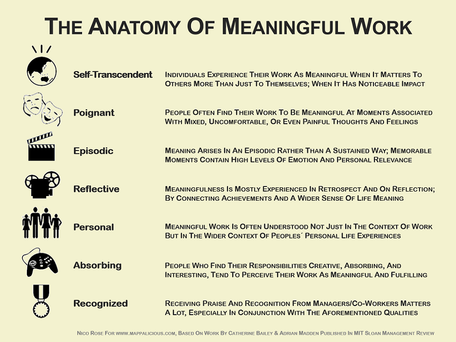 The Anatomy of Meaningful Work [Infographic] | Mappalicious