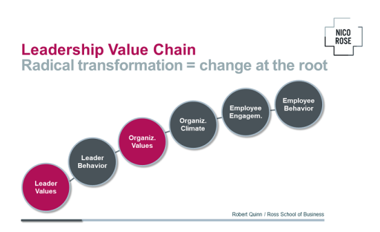 Leader Value Chain | Robert Quinn | Mappalicious